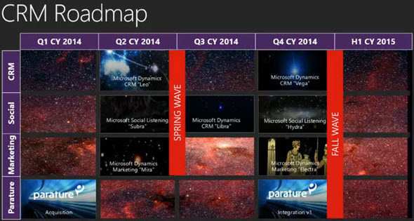 ms dyn crm roadmap