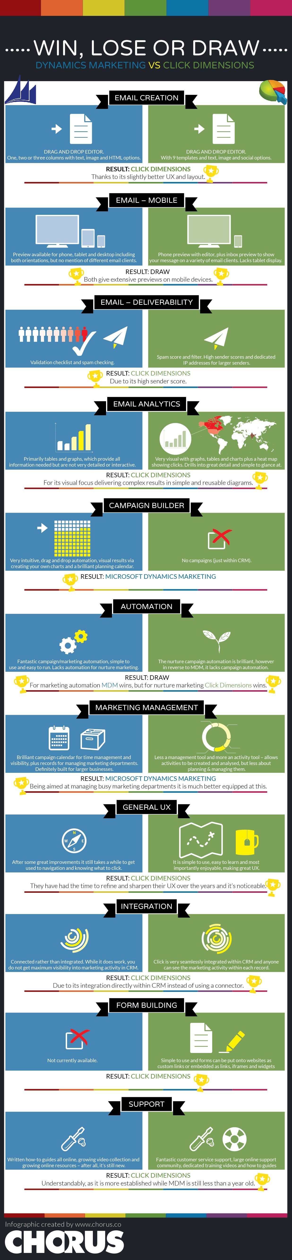 Microsoft Dynamics Marketing vs Click Dimensions Infographic