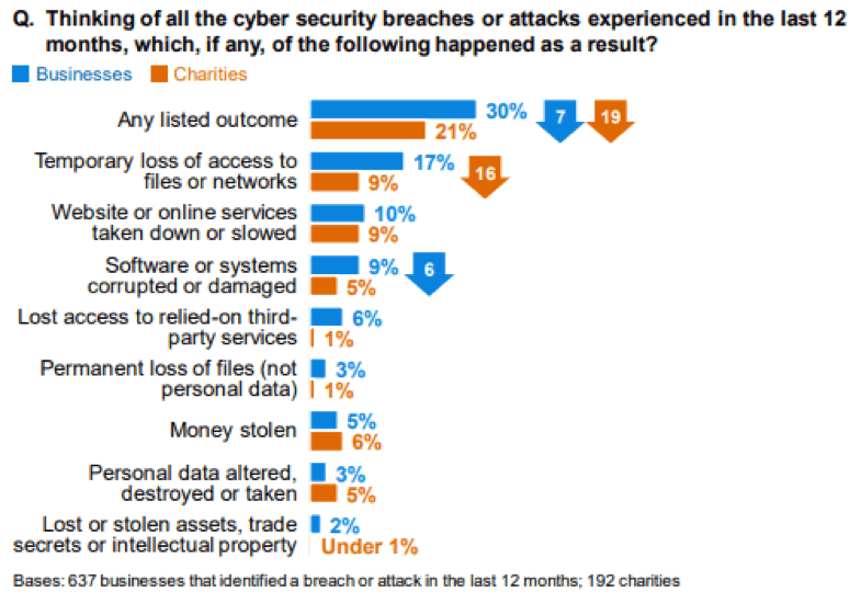 Chart showing outcomes of cyber attacks