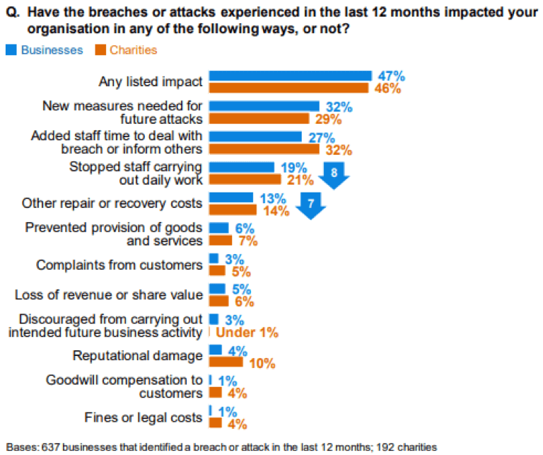 Chart with impacts of cyber breaches and attacks