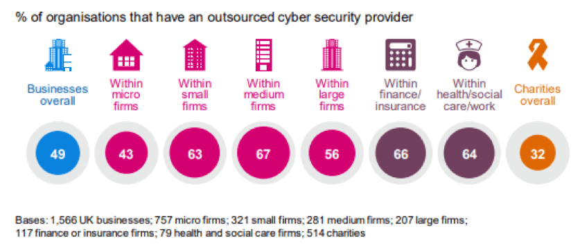 Infographic showing percentage of organisations that use a cyber security partner