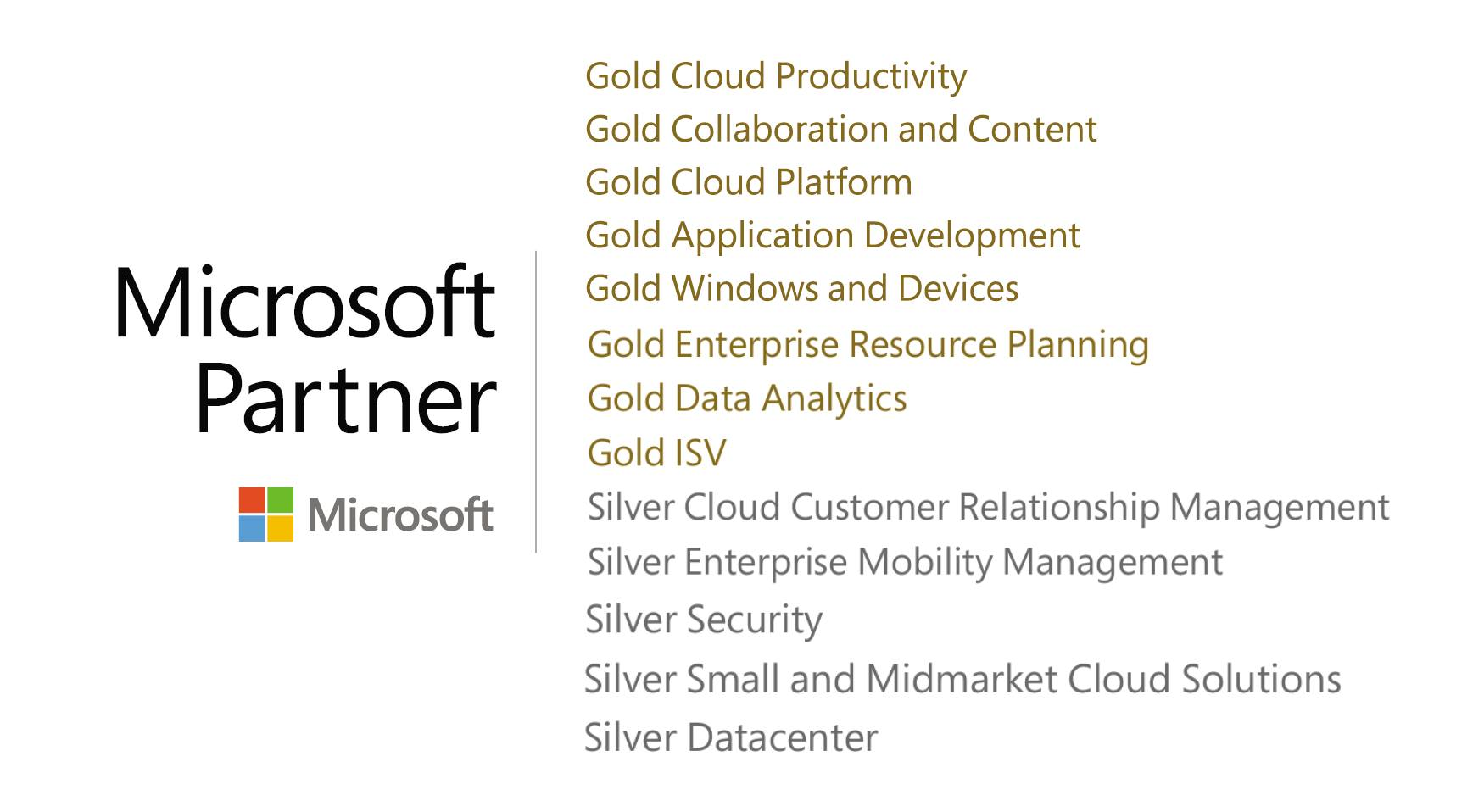 Chorus Microsoft SharePoint Gold Partners competencies list