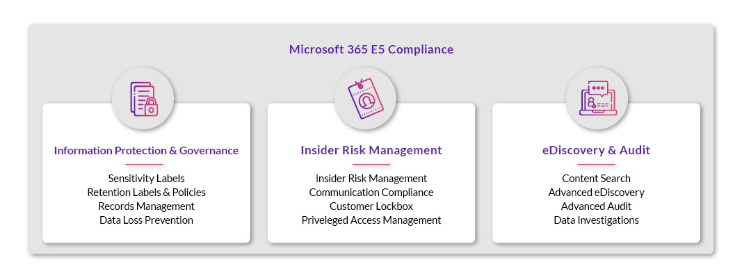 Microsoft 365 Compliance Features